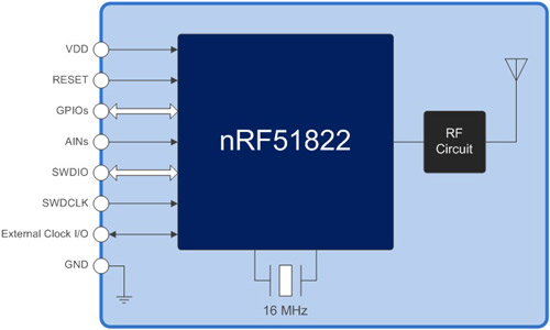 Small-Sized, All-Purpose Bluetooth Low Energy Module has